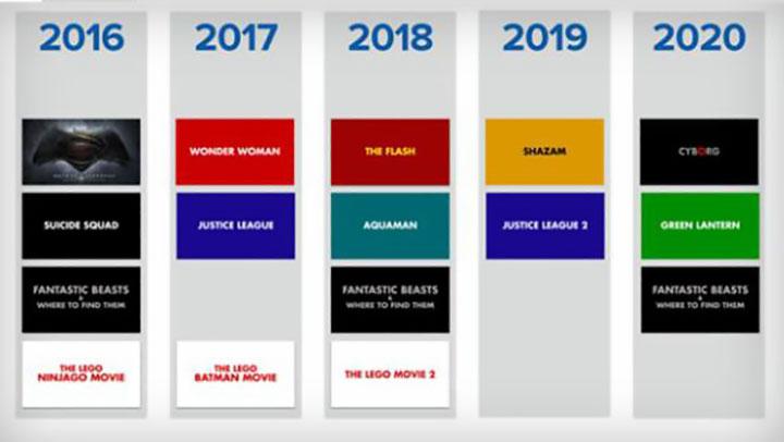расписание фильмов Dc до 2020 года Omnimir